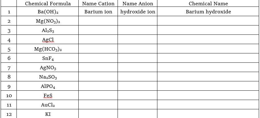 Solved Chemical Formula Name Cation Name Anion Chemical N