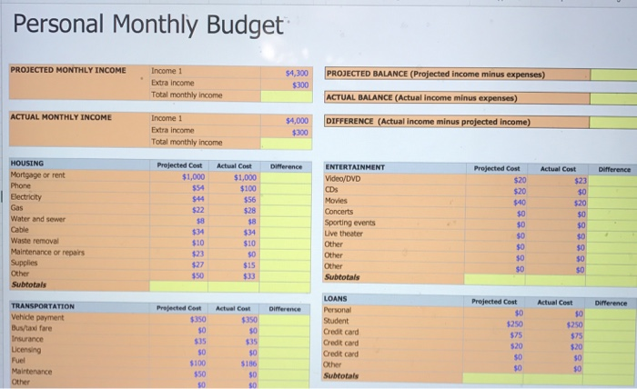 solved personal monthly budget projected monthly income i