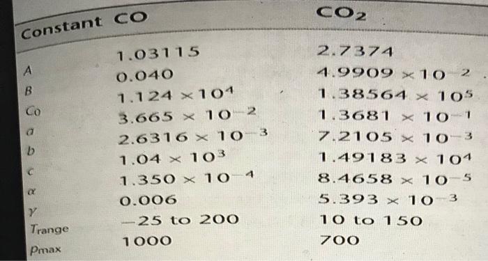 CO2 Constant CO 1.03115 0.040 1.124 x101 3.665 1 O2 2.6316 x 1O 3 1.04 x 1O3 1.350 × 1。 o.006 2.7371 4.9909×10 2 1.38564 105