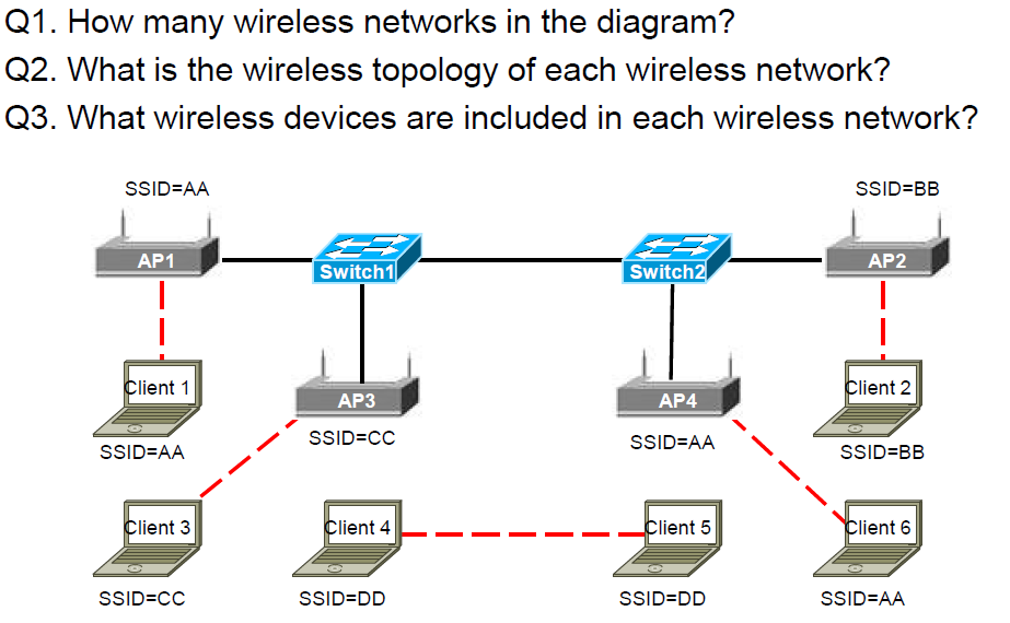 [SCHEMATICS_48IU]  Solved: Q1. How Many Wireless Networks In The Diagram? Q2.... | Chegg.com | Blackberry Wireless Network Diagram |  | Chegg