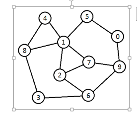 Solved: A) [5pts] Given The Graph And Associated Adjacency