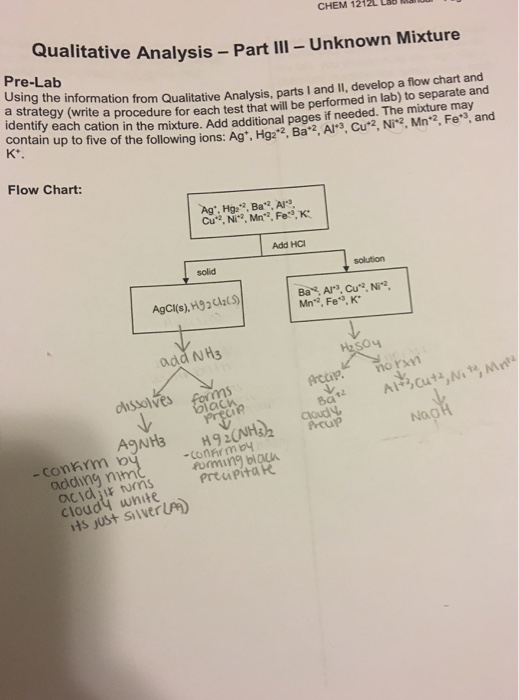 Have To Create A Flow Chart To Break Down The Mixt Chegg