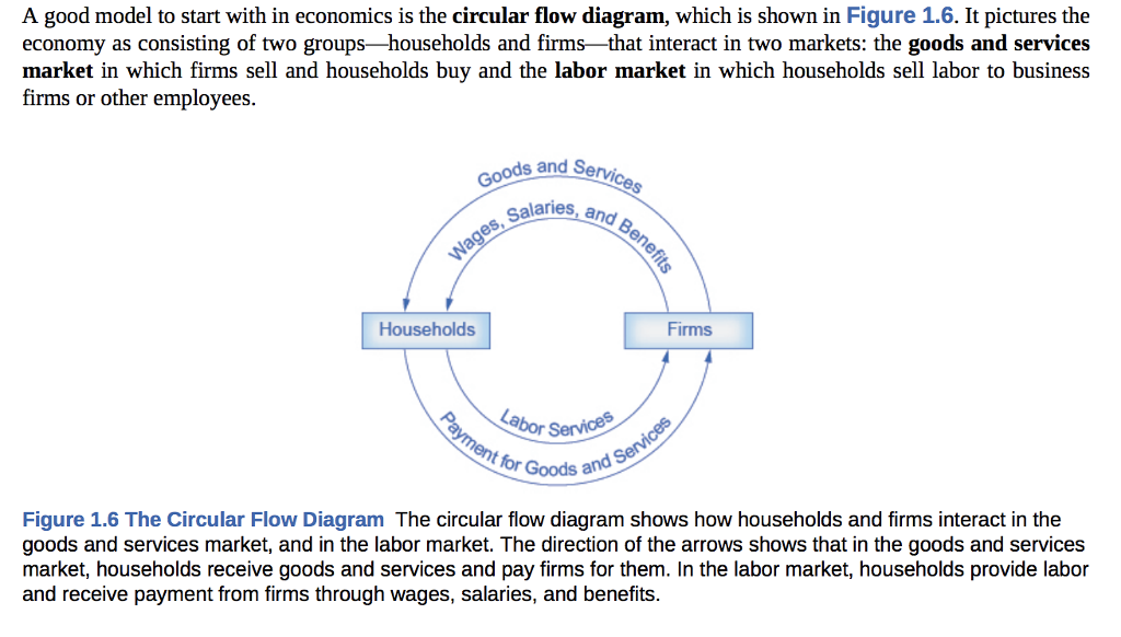 Solved Chapter 1 Presents A Circular Flow Model The Mode