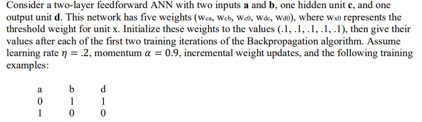 Solved: Consider A Two-layer Feedforward ANN With Two Inpu