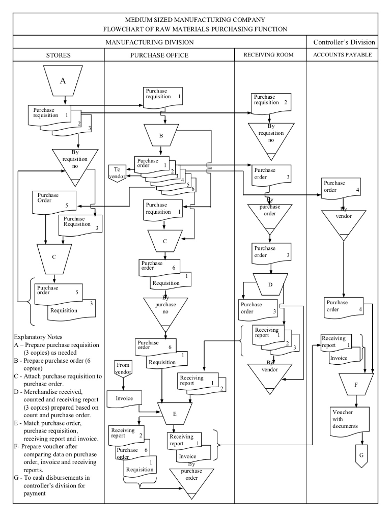 Solved  Medium Sized Manufacturing Company Flowchart Of Ra