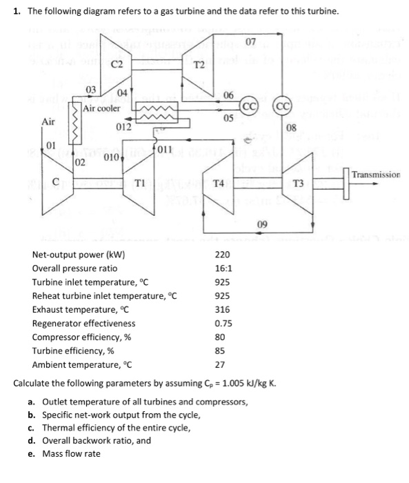 Solved: 1  The Following Diagram Refers To A Gas Turbine A