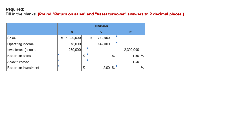 Required: Fill in the blanks: (Round Return on sales and Asset turnover answers to 2 decimal places.) Division X Y 1,300,
