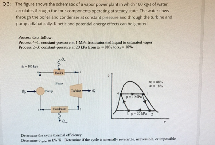 Solved: Q 3: The Figure Shows The Schematic Of A Vapor Pow ...