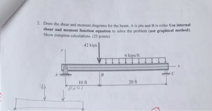 Solved Draw The Shear And Moment Diagrams For The Beam A