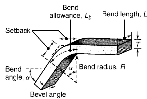 Solved: Find The Bend Radius For A 90 Degree Bend On AA606