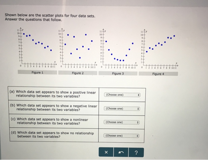 Shown below are the scatter plots for four data sets. Answer the questions that follow. 10 11 Figure 1 Figure 2 Figure 3 Figure 4 (a) Which data set appears to show a positive linear relationship between its two variables? (b) Which data set appears to show a negative linear relationship between its two variables? (Choose one) (c) Which data set appears to show a nonlinear relationship between its two variables? (Choose one) (d) Which data set appears to show no relationship hoose one between its two variables?