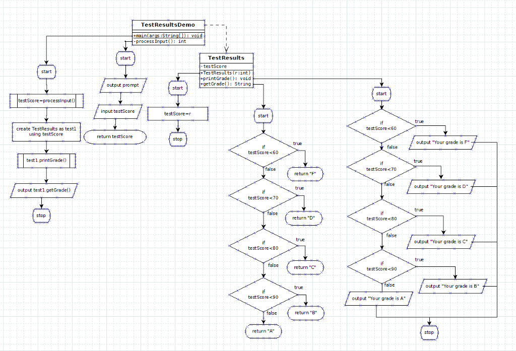 Could You Create A Uml Flowchart For The Following Chegg