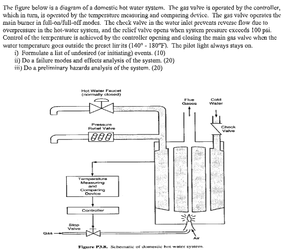 the figure below is a diagram of a domestic hot water system  the gas valve