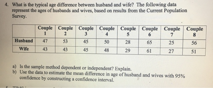 Between maximum and wife age husband difference What Is