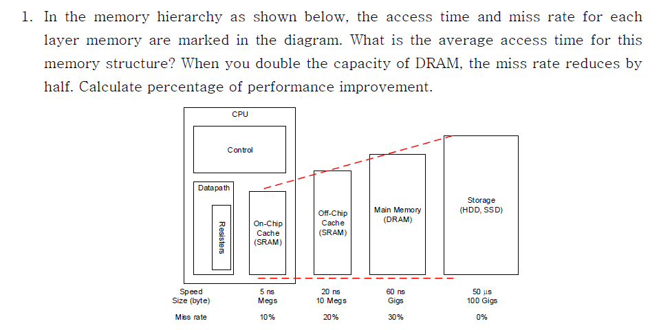 In The Memory Hierarchy As Shown Below Access Time And Miss Rate