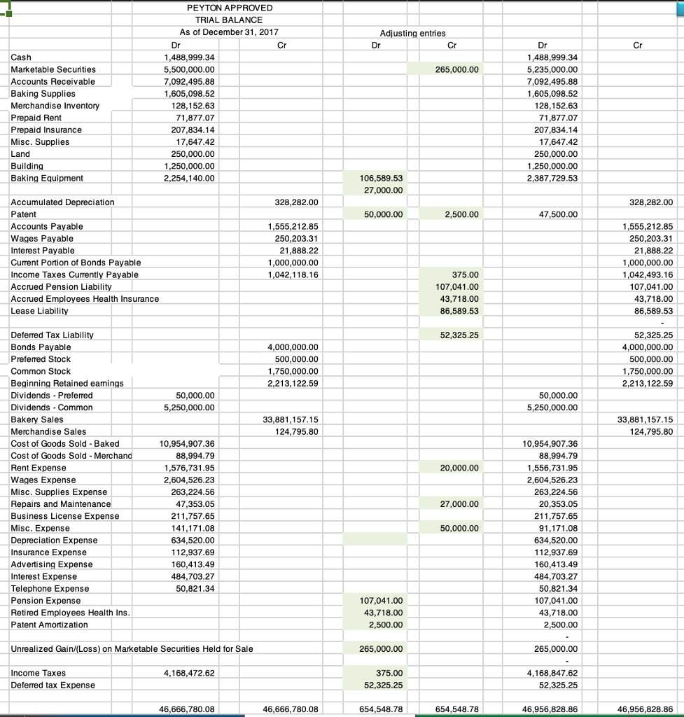 Solved: Create Notes To The Financial Statement. Compose A