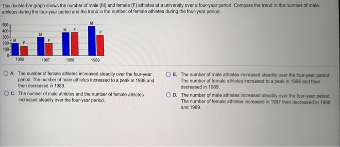 Solved: This Double-bar Graph Shows The Number Of Male (M