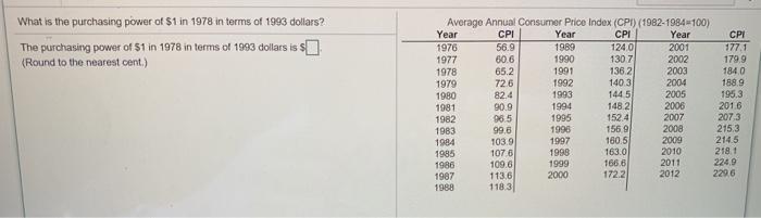 Solved: Average Annual Consumer Price Index (CPI) (1982-19