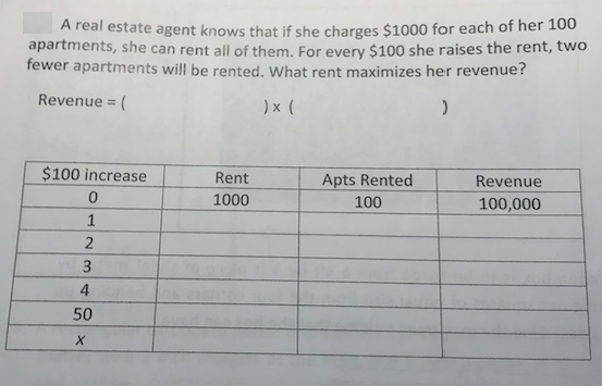 A real estate agent knows that if she charges $1000 for each of her 100 apartments, she can rent all of them. For every $100 she raises the rent, two fewer apartments will be rented. What rent maximizes her revenue:? Revenue- $100 increase 0 Rent 1000 Apts Rented 100 Revenue 100,000 2 4 50