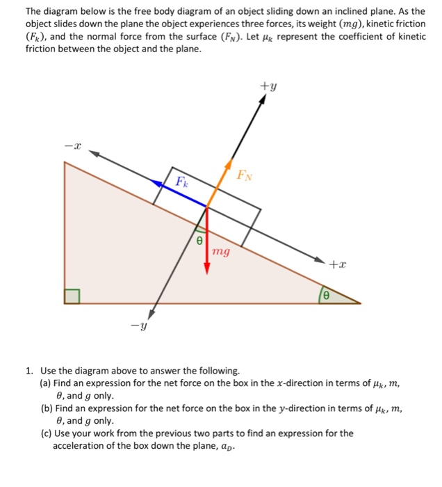 Solved the diagram below is the free body diagram of an o question the diagram below is the free body diagram of an object sliding down an inclined plane as the ob ccuart Choice Image