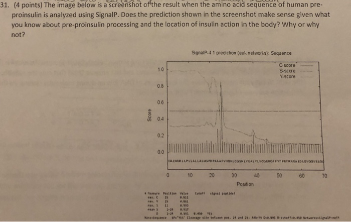 (4 points) The image below is a screenshot of the result when the amino acid sequence of human pre- proinsulin is analyzed us