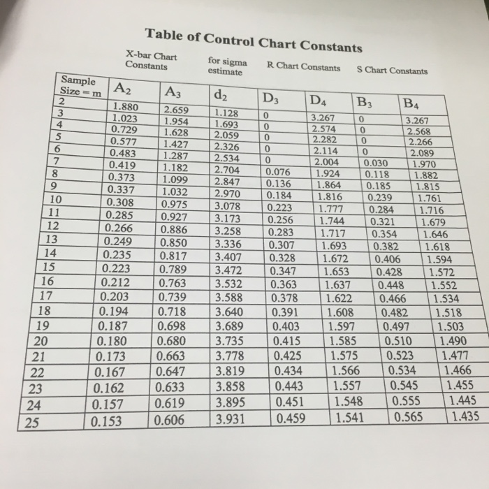 solved  table of control chart constants x