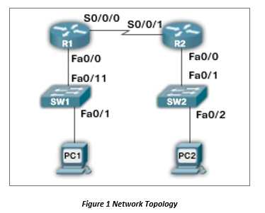 Ch9 LAB Configuring RIPv2 (Packet Tracer) Objectiv