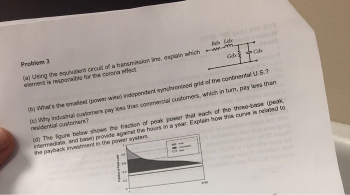 Solved: Problem 3 Rdx Ldx (a) Using The Equivalent Circuit