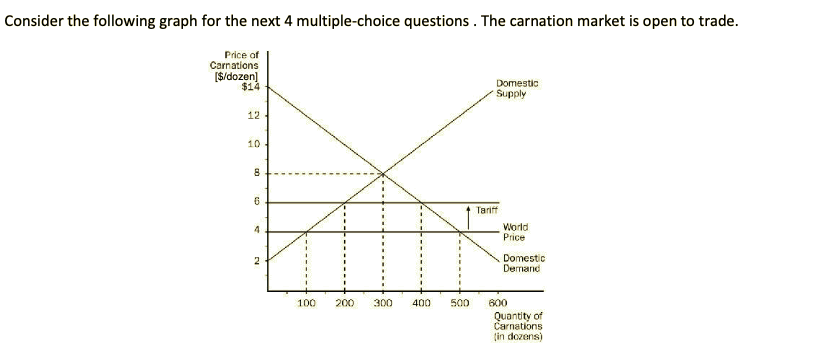 solved: consider the following graph for the next 4 multip ...  chegg