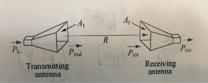 At P rad rec Pint Transmitting antenna Receiving antenna