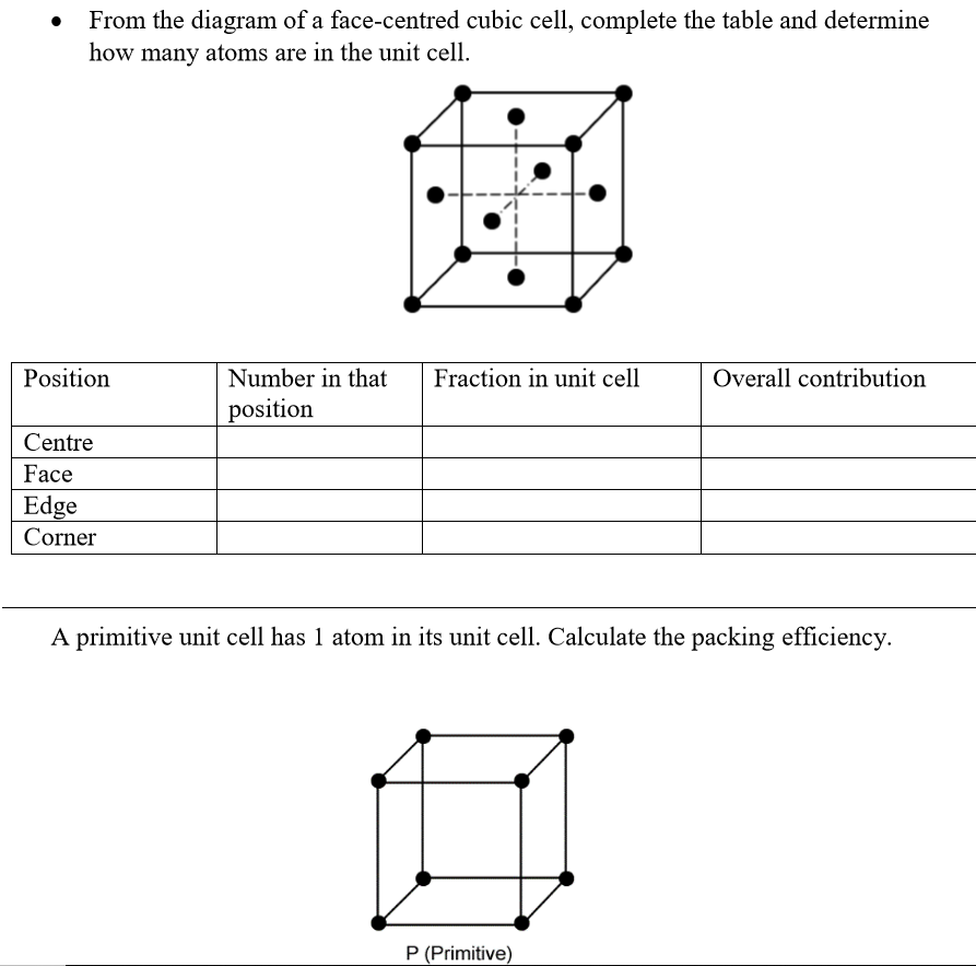 from the diagram of a face-centred cubic cell, complete the table and  determine