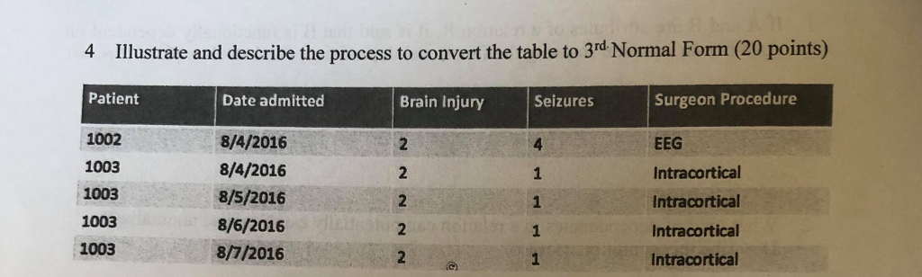 4 Illustrate and describe the process to convert the table to 3rd Normal Form (20 points) Patient Surgeon Procedure EEG Intracortical Intracortical Intracortical Intracortical Date admitted Brain Injury Seizures 1002 1003 1003 1003 1003 8/4/2016 8/4/2016 8/5/2016 8/6/2016 8/7/2016 2 2 1