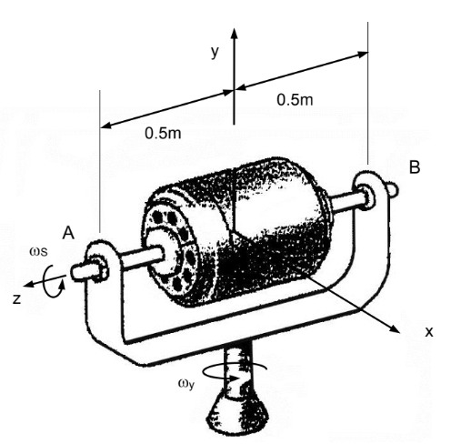The Rotor Has A Mass M Of 5000 Kg And A Radius O