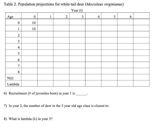 Table 2 Potion Projections For White Tail Deer Odocoileus Virgini Year T