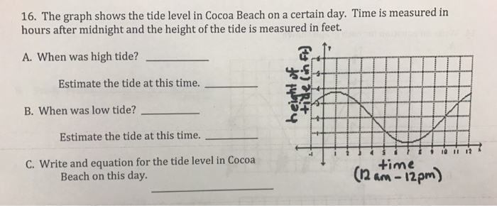 Solved The Graph Shows The Tide Level In Cocoa Beach On A