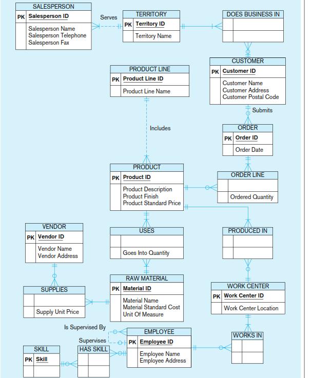 Data Model For Pine Valley Furniture Company In Mi ...