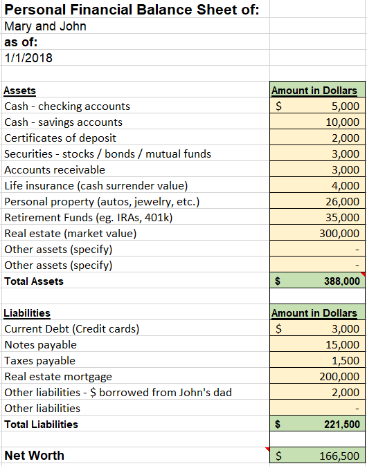 Cash Surrender Value Of Life Insurance Balance Sheet