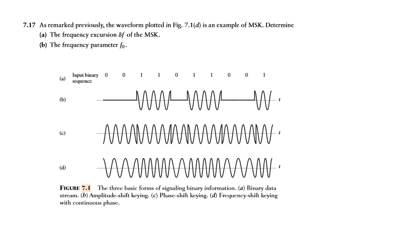 Solved: 7 17 As Remarked Previously, The Waveform Plotted