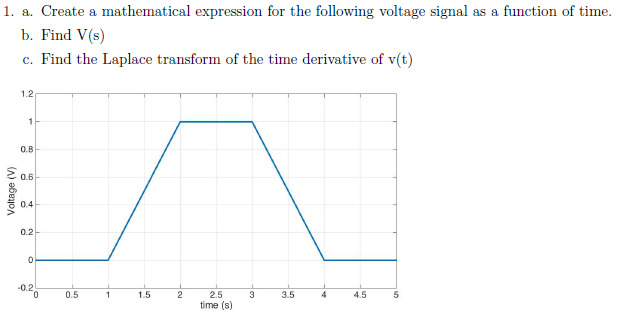 1. a. Create a mathematical expression for the following voltage signal as a function of time b. Find V(s) c. Find the Laplace transform of the time derivative of v(t) 1.2 0.8 0.6 2 0.2 0.2 2.5 time (s) 0.5 1.5 3.5 4.5