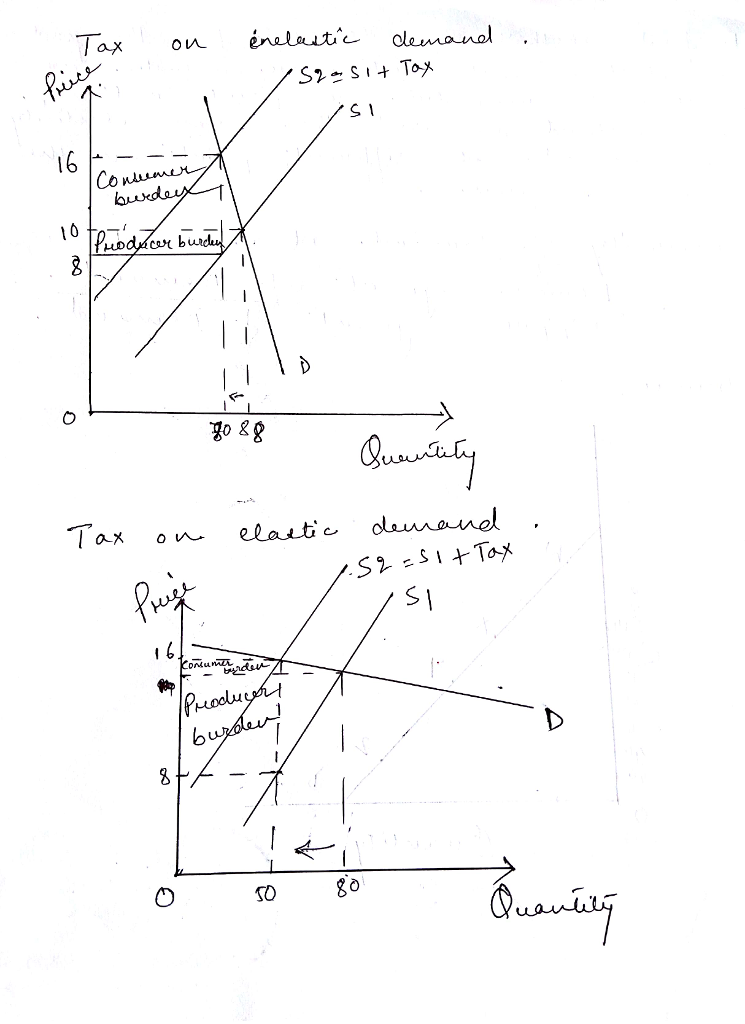 Solved Discuss The Significance Of Price Elasticity Of De