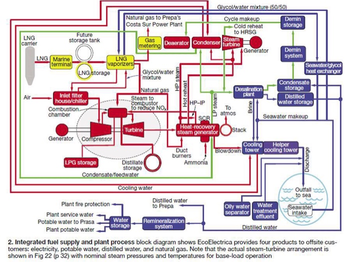 solved a) name of the power plant b) flow diagram of the