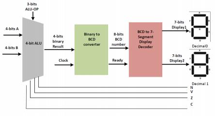 8 Bit Alu Block Diagram - good #1st wiring diagram