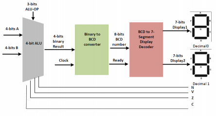 3bits alu-op 7-bits display 4-bits a binary to bcd 8
