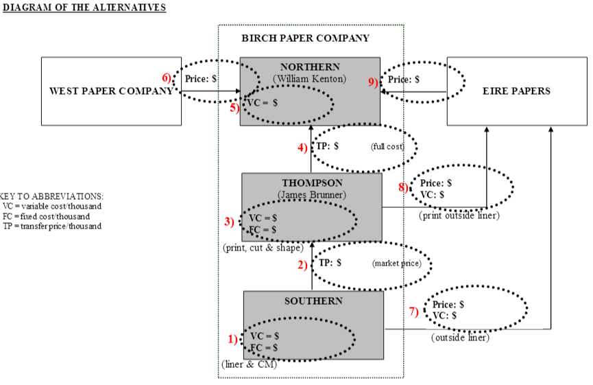 case study on birch paper company with Which bid is in the best interests of birch paper company that is, which course of action is more profitable for the company as a whole ans: from the perspective of strategic control, it is the duty of the management to support its own divisions especially in comparison with external companies.