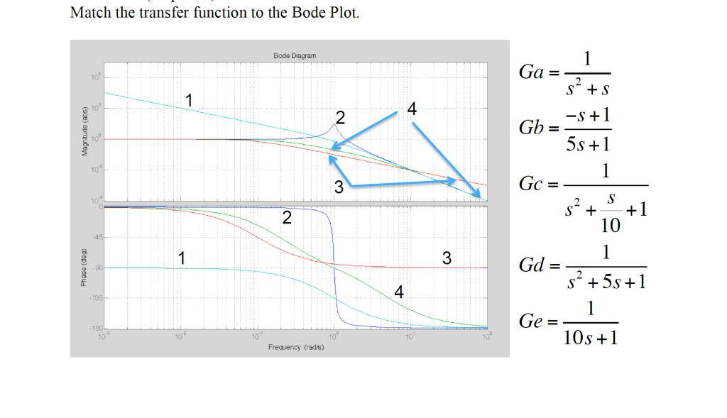 fbd99c263e9 Match the transfer function to the Bode Plot Bode Diagram Ga = 1 4 2 -