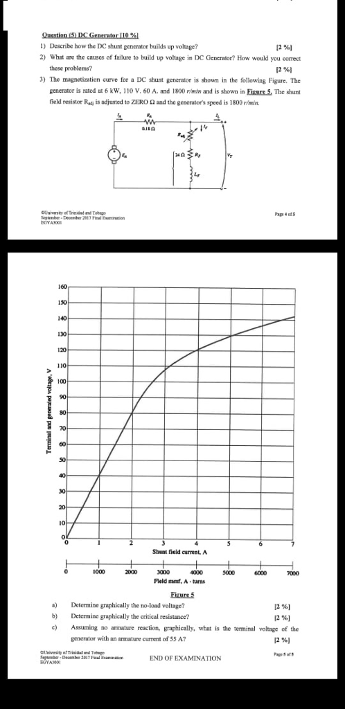 ) Describe how the DC shunt generator builds up voltage? 2) What are the causes of failure to build up voltage in DC Generator? How would you correct [2%) these problems? [2%) 3) The magnetization curve for a DC shunt generator is shown in the following Figure. The generator is rated at 6 kW, 110 V. 60 A. and 1800 rmin and is shown in Fizure . The shunt field resistor Radj is adjusted to ZERO Ω and the generators speed is 1800 ratin EGYAROO 160 150 130 120 110 100 Shunt field current, A Fleld mf. A turns Determine graphically the no-load voltage? [2%) [2%) b Detemine graphically the critical resistance? c Assuming no armature reaction, graphically, what is the terminal voltage of the generator with an armature current of 55 A? 12 %] Univesity of Trisid d T gber-Deesbe 2007 Fil Exanion ape 5 of END OF EXAMINATION