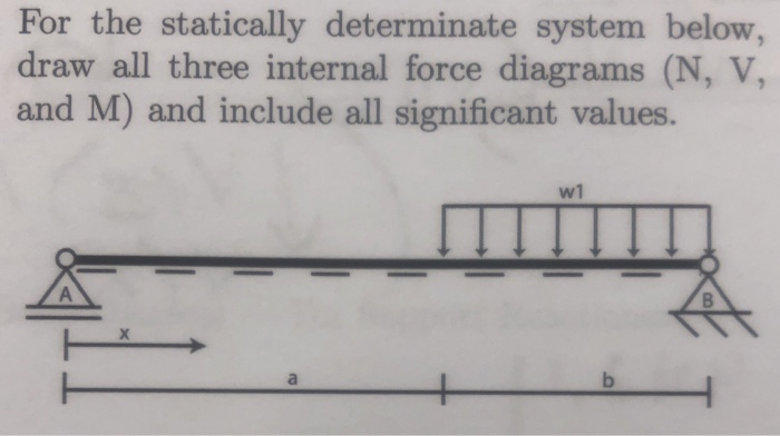For the statically determinate system below, draw all three internal force diagrams (N, V, and M) and include all significant