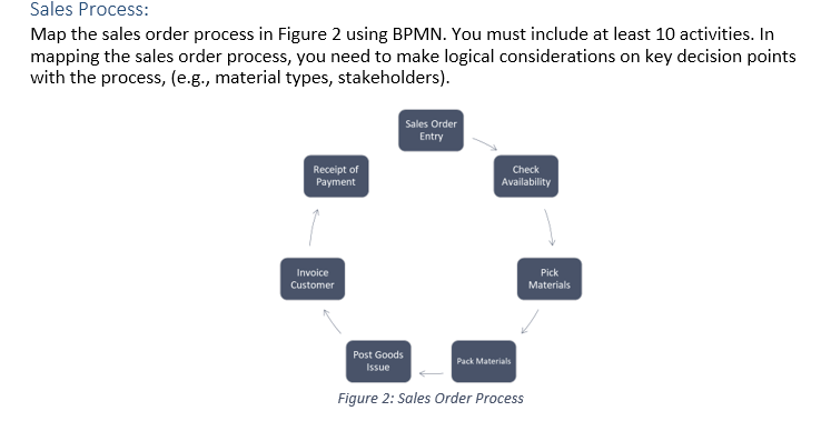 Sales Process: Map The Sales Order Process In Figu ... on sales automation, sales strategy map, sales flowchart, goal setting map, sales strategy graphic, sales stages diagram, sales territory management, internet map, sales order map,