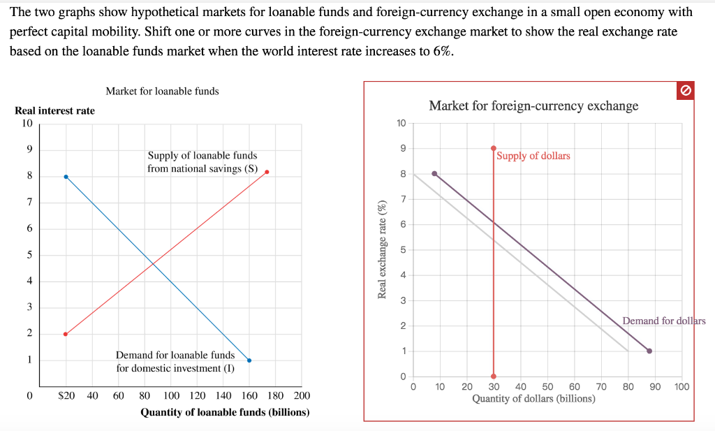 Two Graphs Show Hypothetical Markets
