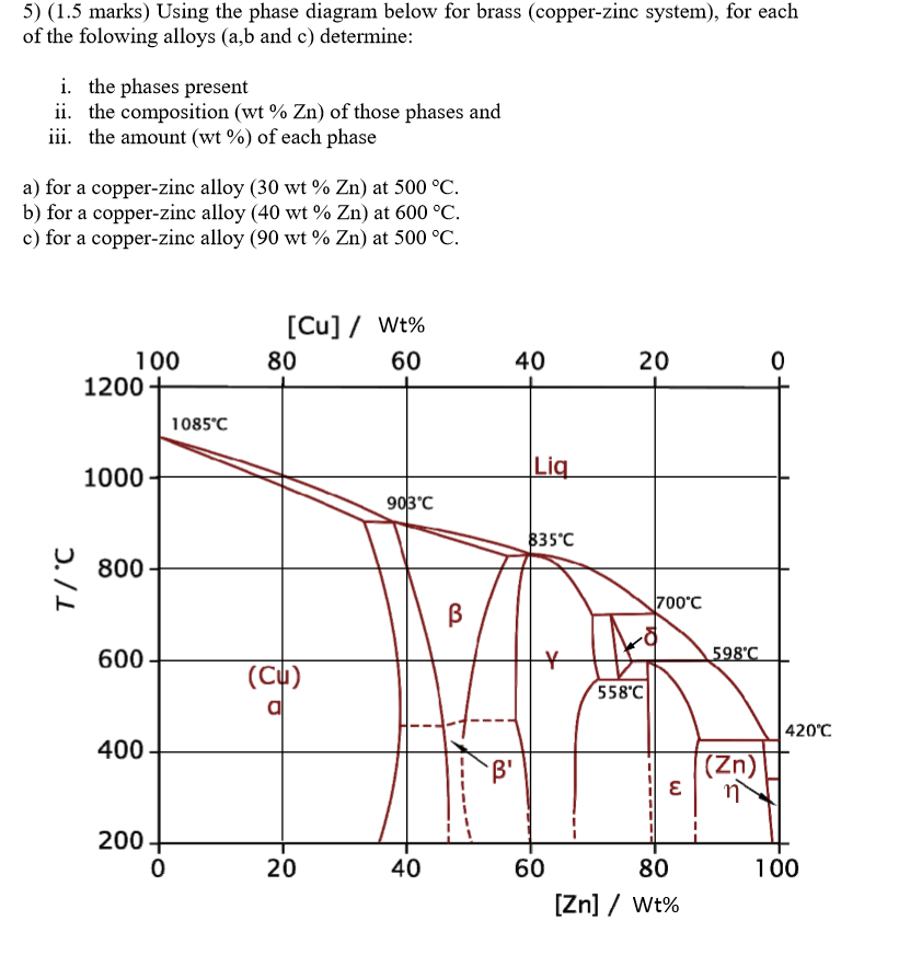 5) (1 5 marks) using the phase diagram below for brass (copper-